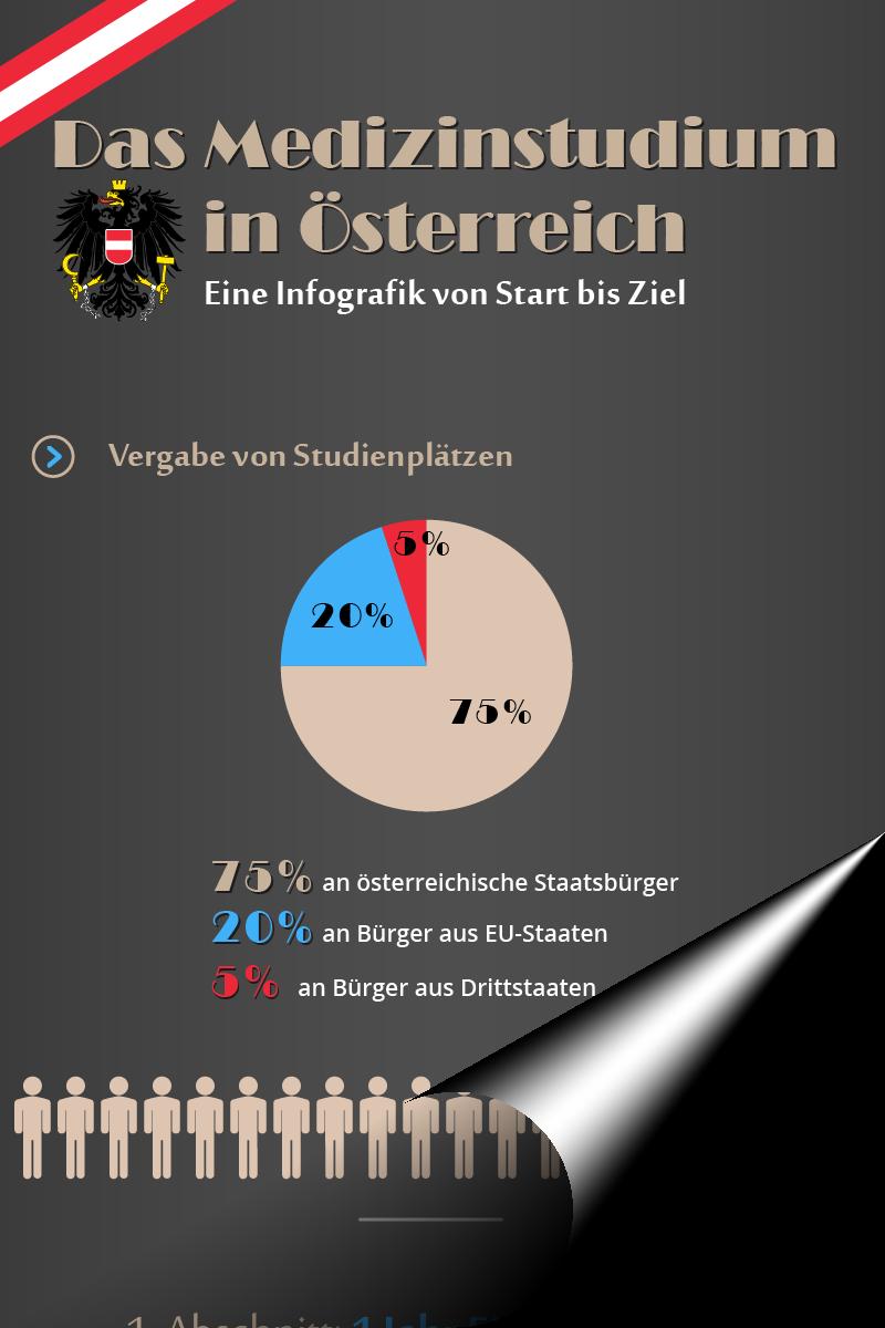 Infografiik Medizinstudium Österreich