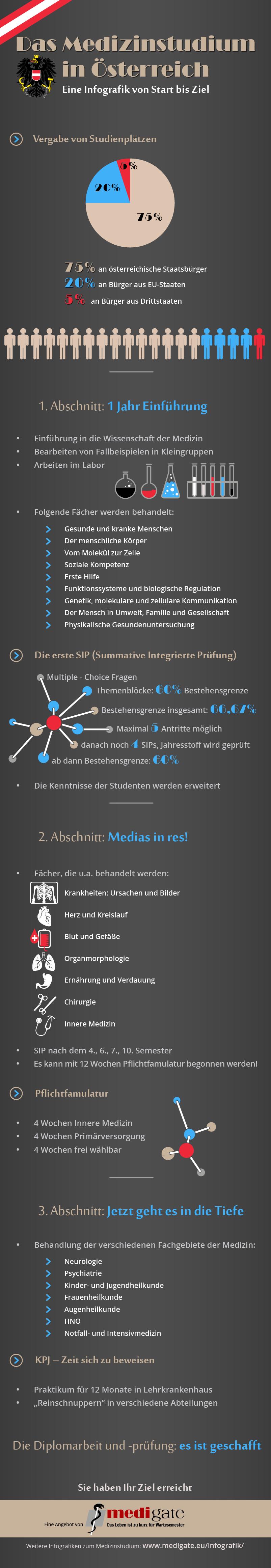 Infografik Medizinstudium in Österreich