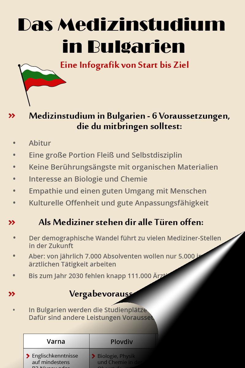 Infografiik Medizinstudium Bulgarien
