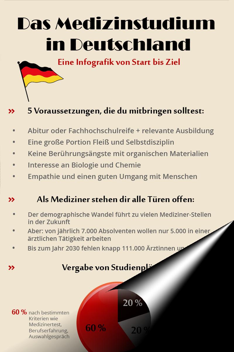 Infografik Medizinstudium Deutschland