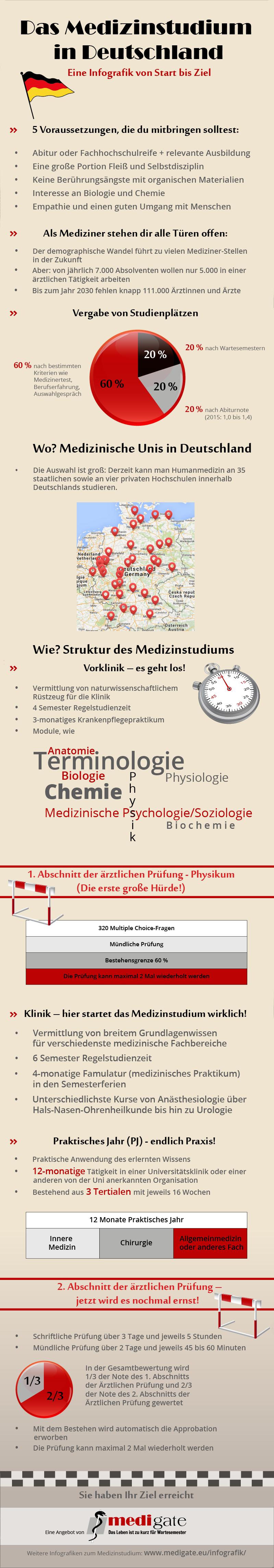 Berühmt Medizinische Terminologie Und Anatomie Und Physiologie Ideen ...