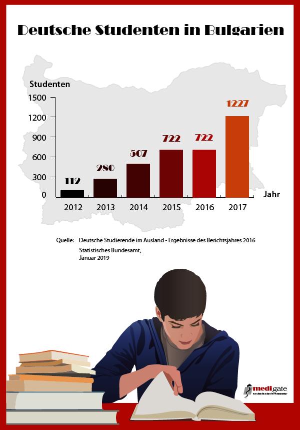 Studentenanzahl Bulgarien