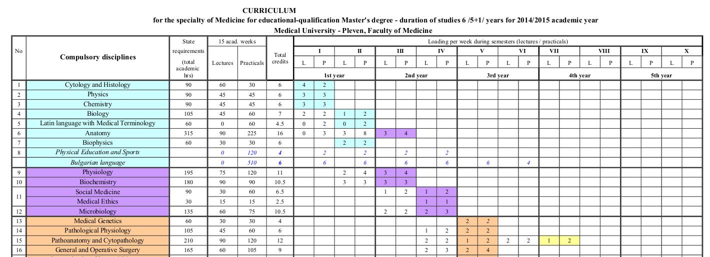 curriculum mu Pleven