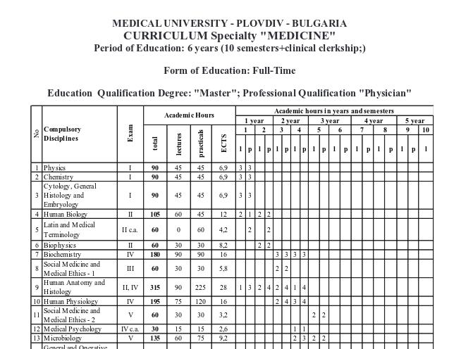 Ablauf des Medizinstudiums in Plovdiv